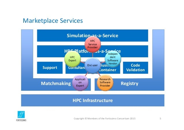 MarketplaceServices Copyright©MembersoftheFortissimoConsortium2015 5 Simulation‐as‐a‐Service HPCPlatform‐as‐a‐Ser...