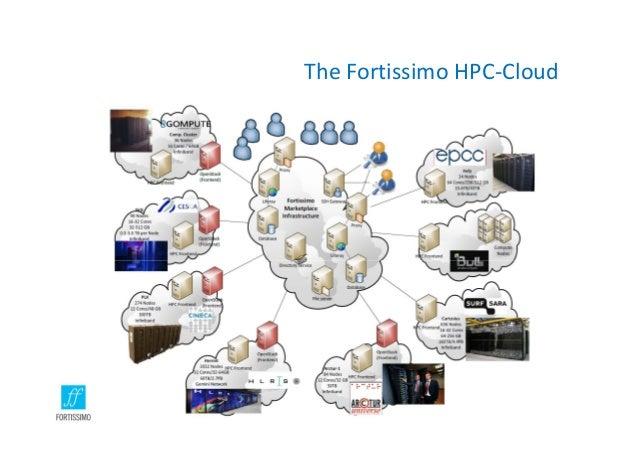 TheFortissimoHPC‐Cloud