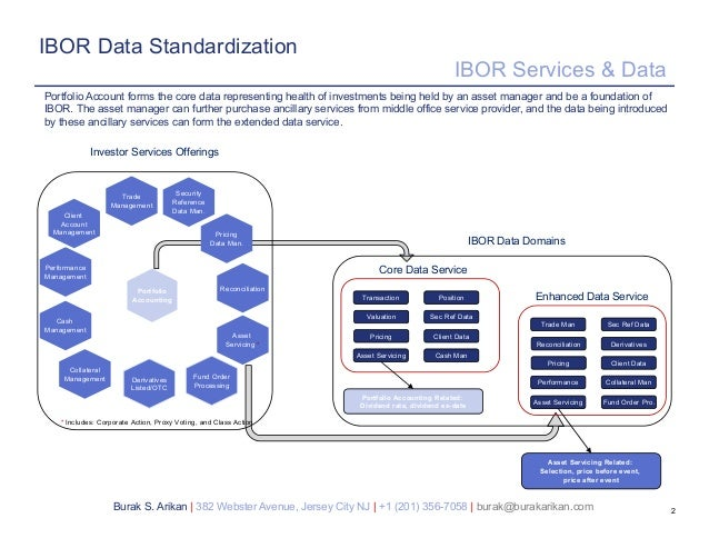 IBOR Data Management - Standardization