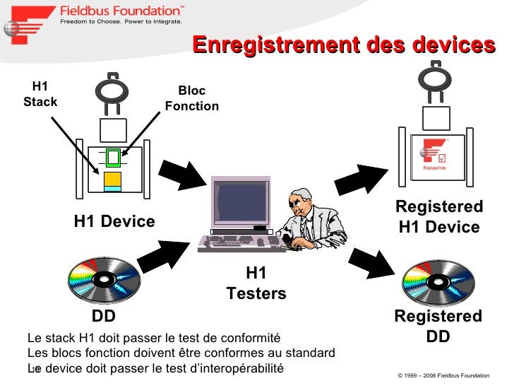H1 Device Bloc Fonction H1 Stack DD Registered H1 Device H1 Testers Registered DD Enregistrement des  devices Le stack H1 ...