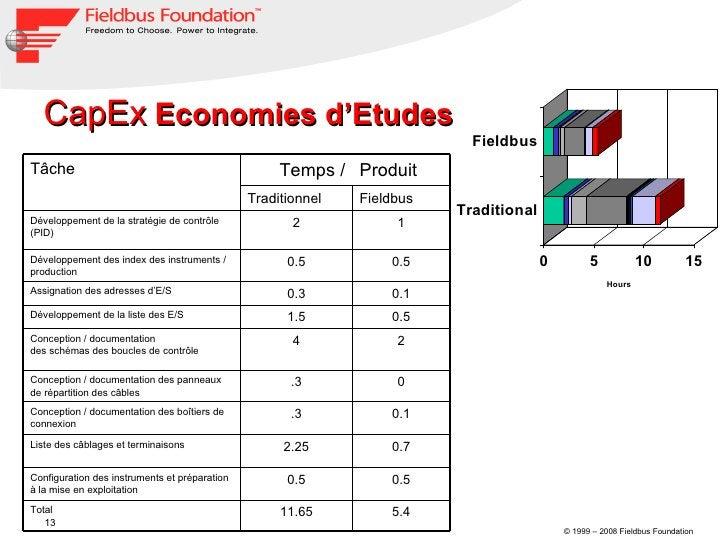 CapEx  Economies d'Etudes 5.4 11.65 Total 0.5 0.5 Configuration des instruments et préparation à la mise en exploitation 0...