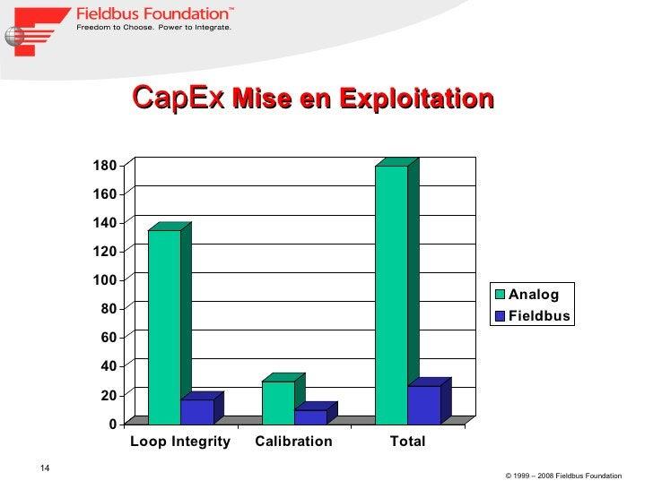 CapEx  Mise en Exploitation