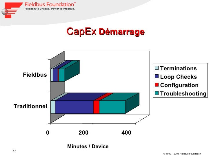 CapEx  Démarrage Minutes / Device Traditionnel Fieldbus 0 200 400 Terminations Loop Checks Configuration Troubleshooting