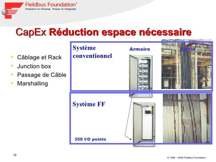 CapEx  Réduction espace nécessaire  <ul><li>Câblage et Rack </li></ul><ul><li>Junction box </li></ul><ul><li>Passage de Câ...