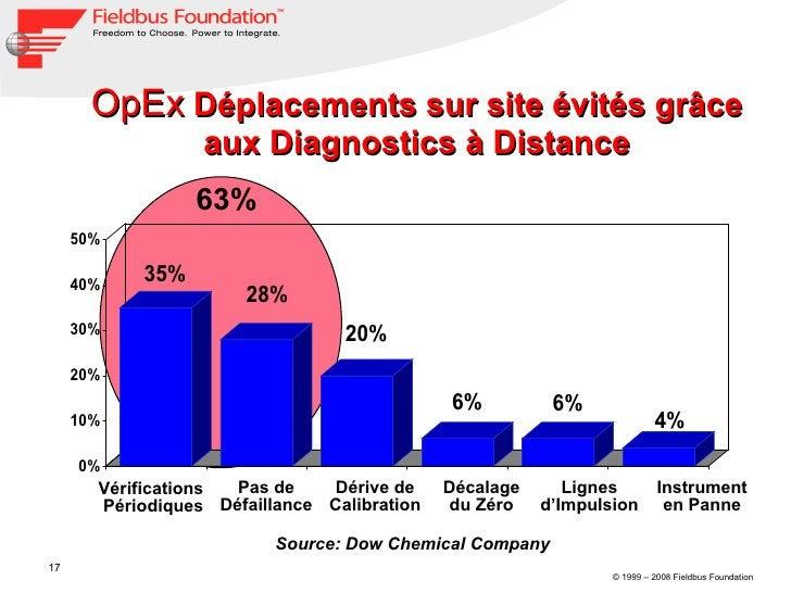 OpEx  Déplacements sur site évités grâce aux Diagnostics à Distance 63% Vérifications Périodiques Pas de Défaillance Instr...