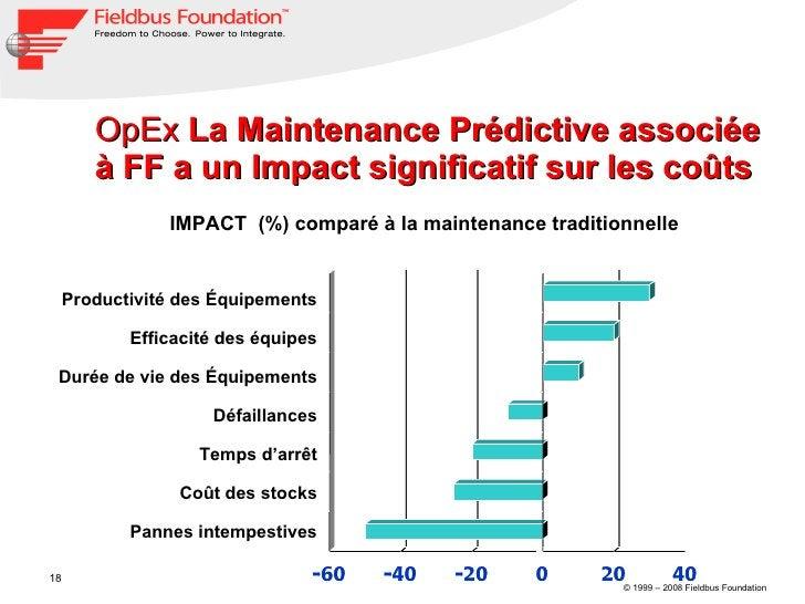 OpEx  La Maintenance Prédictive associée à FF a un Impact significatif sur les coûts IMPACT  (%) comparé à la maintenance ...