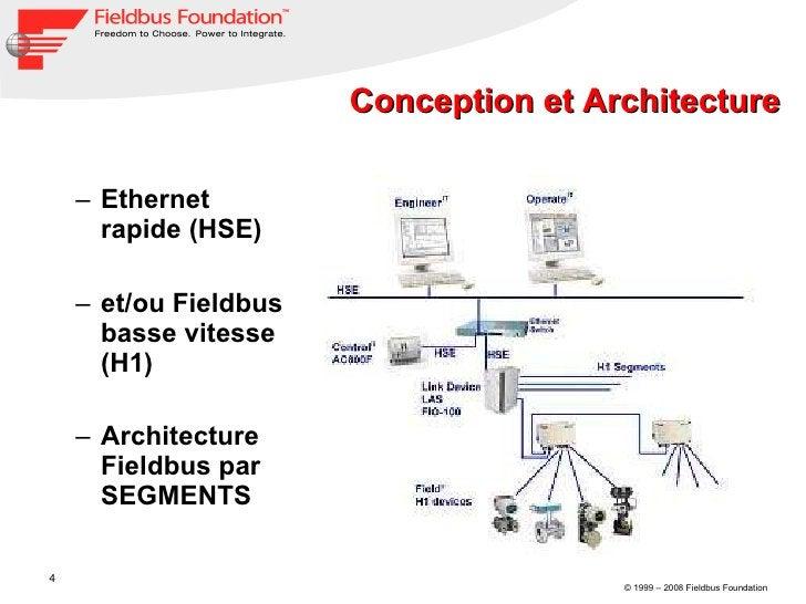 Conception et Architecture <ul><ul><li>Ethernet rapide (HSE)  </li></ul></ul><ul><ul><li>et/ou Fieldbus basse vitesse (H1)...