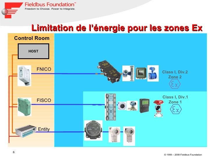 Limitation de l'énergie pour les zones Ex FNICO Class I, Div.2 Zone 2 Control Room Class I, Div.1 Zone 1 FISCO Entity HOST