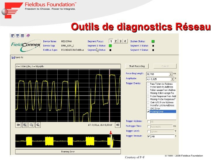 Outils de diagnostics Réseau Courtesy of P+F