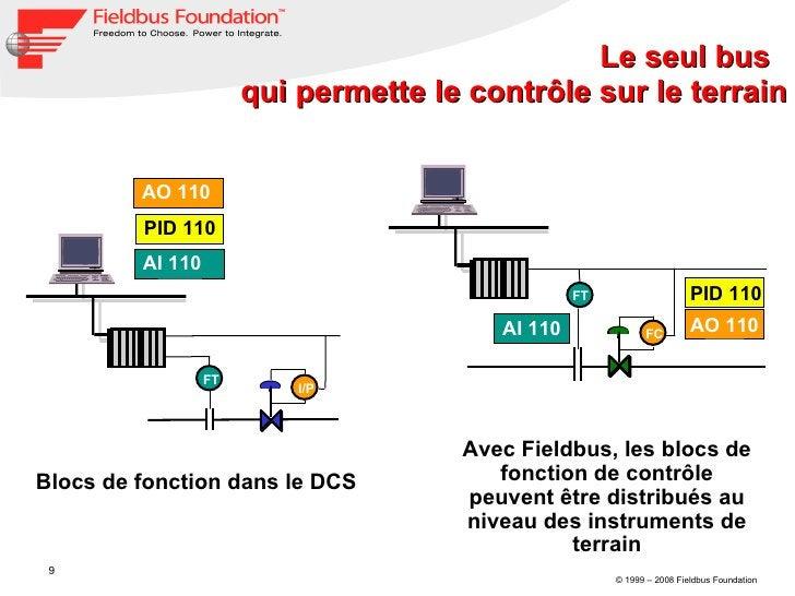 Le seul bus  qui permette le contrôle sur le terrain I/P FT AO 110 PID 110 AI 110 Blocs de fonction dans le DCS FC FT AI 1...
