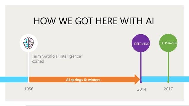 FFCON19:  EMBRACING CHANGE: Bringing Humanity to Artificial Intelligence (Eli Fathi, CEO, MindBridge.Ai) Slide 3