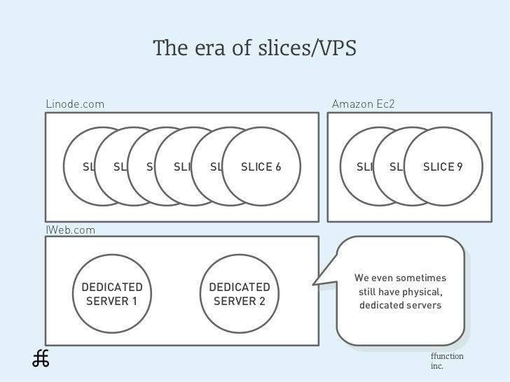 The era of slices/VPSLinode.com                                Amazon Ec2      SLICESLICE SLICE 1           1     1   SLIC...