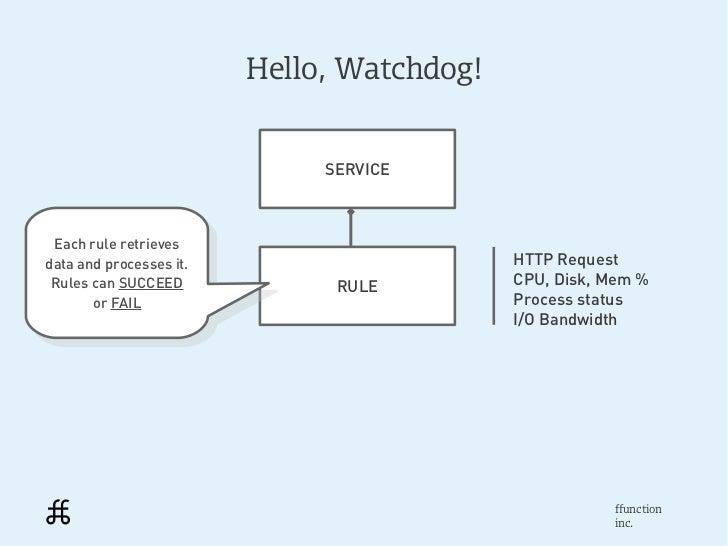 Hello, Watchdog!                               SERVICE Each rule retrieves  Each rule retrievesdata and processes it.     ...