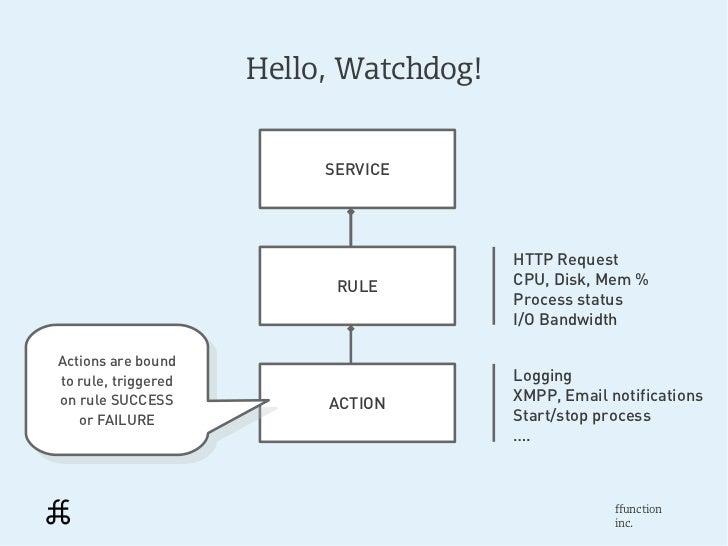 Hello, Watchdog!                           SERVICE                                         HTTP Request                   ...