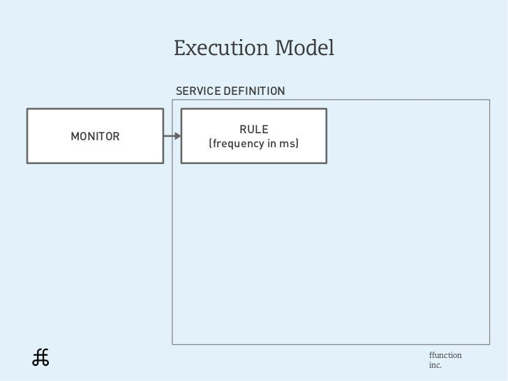 Execution Model          SERVICE DEFINITION                     RULEMONITOR               (frequency in ms)               ...