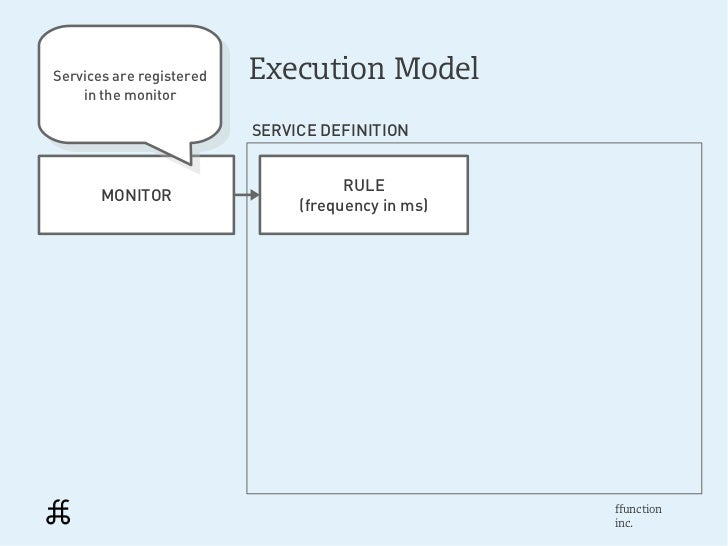 Services are registered Services are registered                           Execution Model    in the monitor      in the mo...
