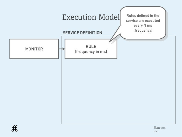 Execution Model          Rules defined in the                                    Rules defined in the                     ...