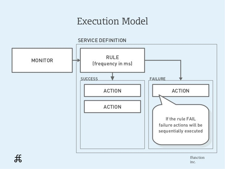 Execution Model          SERVICE DEFINITION                     RULEMONITOR               (frequency in ms)           SUCC...