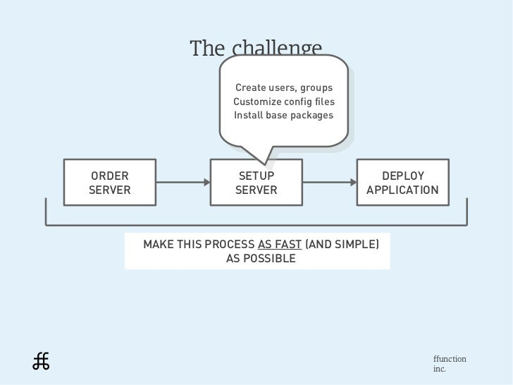 The challenge                       Create users, groups                         Create users, groups                     ...