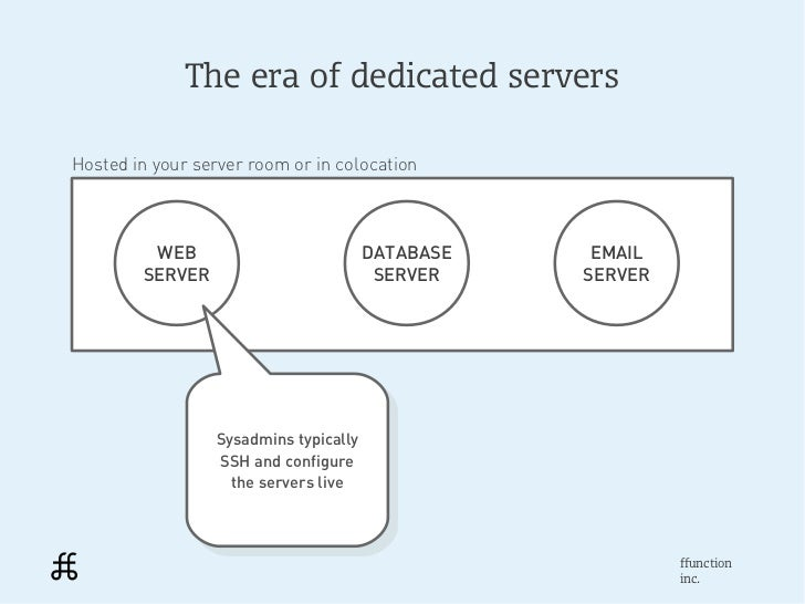 The era of dedicated serversHosted in your server room or in colocation         WEB                        DATABASE    EMA...