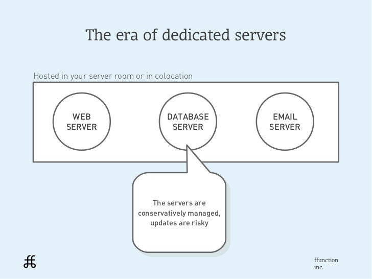 The era of dedicated serversHosted in your server room or in colocation         WEB                        DATABASE       ...