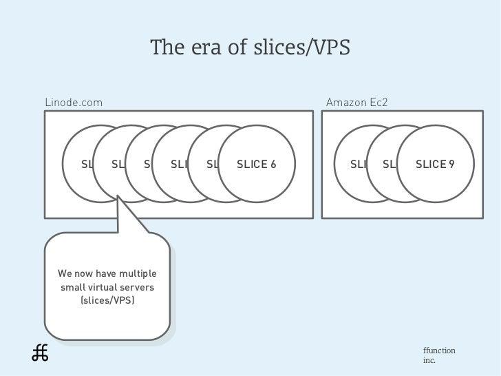 The era of slices/VPSLinode.com                                 Amazon Ec2       SLICESLICE SLICE 1            1     1   S...