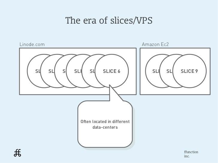 The era of slices/VPSLinode.com                                           Amazon Ec2      SLICESLICE SLICE 1           1  ...