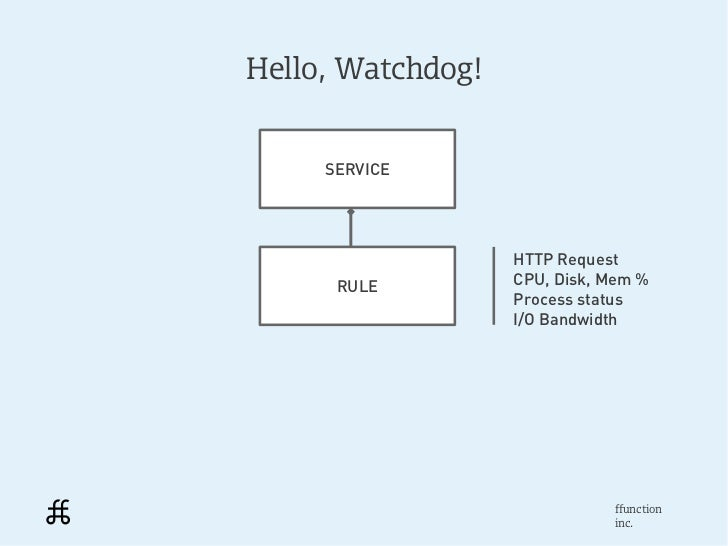 Hello, Watchdog!     SERVICE                   HTTP Request      RULE         CPU, Disk, Mem %                   Process s...
