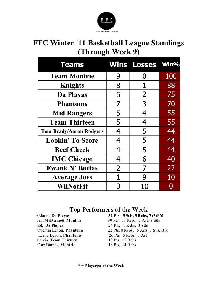 FFC Winter 11 Basketball League Standings            (Through Week 9)            Teams                     Wins Losses Win...