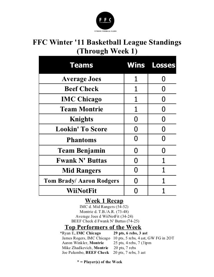 FFC Winter 11 Basketball League Standings            (Through Week 1)             Teams                           Wins    ...
