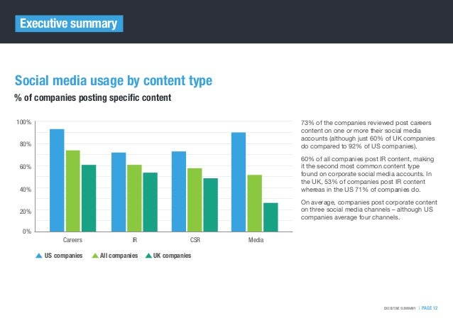   PAGE 12EXECUTIVE SUMMARY Executive summary 73% of the companies reviewed post careers content on one or more their socia...