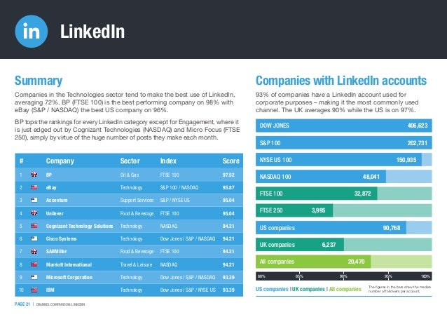 Companies in the Technologies sector tend to make the best use of LinkedIn, averaging 72%. BP (FTSE 100) is the best perfo...