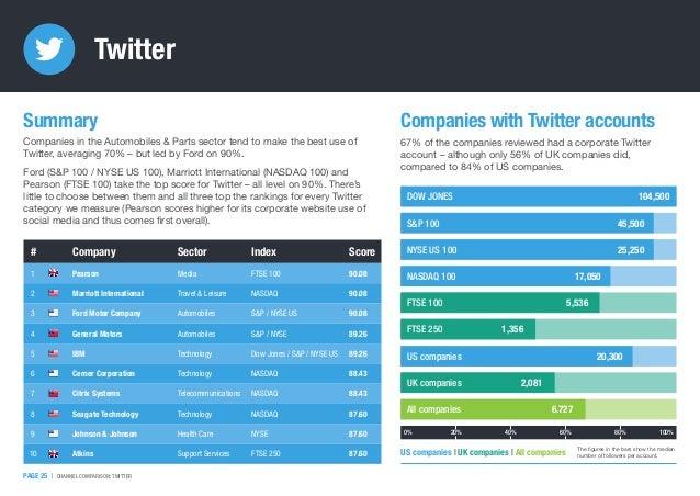 Twitter # Company Sector Index Score 1 Pearson Media FTSE 100 90.08 2 Marriott International Travel & Leisure NASDAQ 90.08...