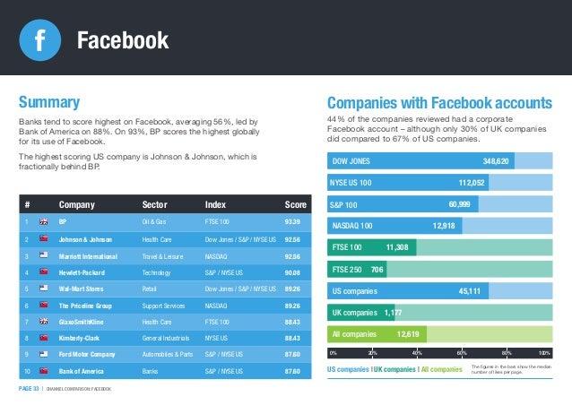 Facebook # Company Sector Index Score 1 BP Oil & Gas FTSE 100 93.39 2 Johnson & Johnson Health Care Dow Jones / S&P / NYSE...
