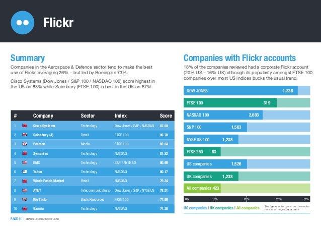 # Company Sector Index Score 1 Cisco Systems Technology Dow Jones / S&P / NASDAQ 87.60 2 Sainsbury (J) Retail FTSE 100 86....