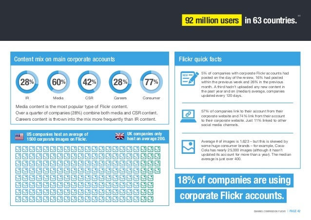 92 million users in 63 countries. 18% of companies are using corporate Flickr accounts.   PAGE 42CHANNEL COMPARISON: FLICK...