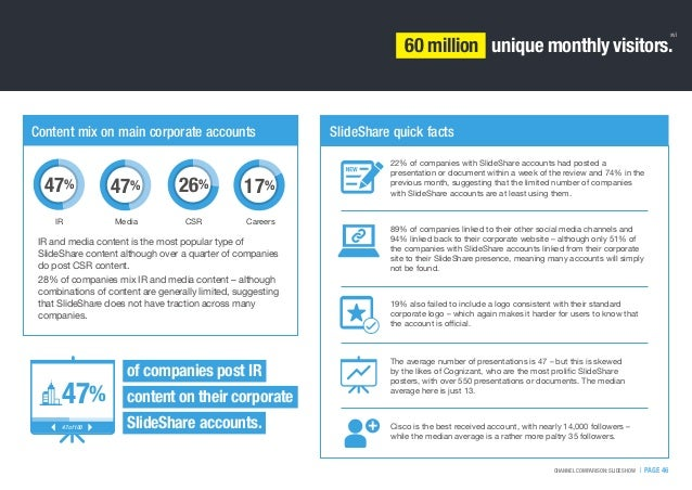 Content mix on main corporate accounts:   PAGE 46CHANNEL COMPARISON: SLIDESHOW 60 million unique monthly visitors. xvi of ...