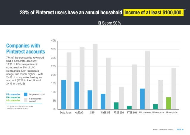 IQ Score 90%   PAGE 50CHANNEL COMPARISON: PINTEREST 28% of Pinterest users have an annual household income of at least $10...