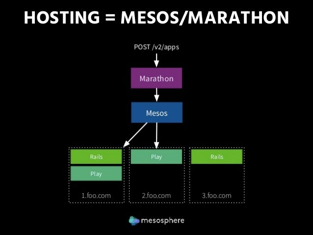 A blueprint for scala microservices hosting mesosmarathon 34 malvernweather Images