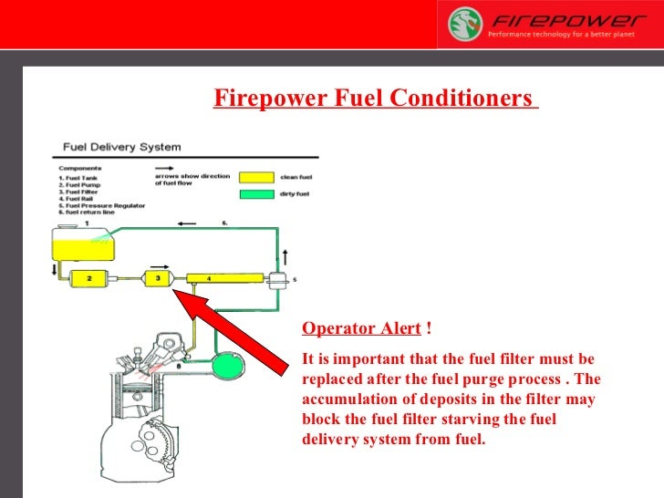 Operator Alert  ! It is important that the fuel filter must be replaced after the fuel purge process . The accumulation of...