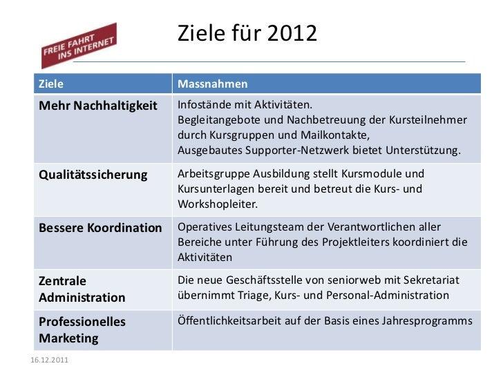 Ziele für 2012  Ziele                  Massnahmen  Mehr Nachhaltigkeit    Infostände mit Aktivitäten.                     ...