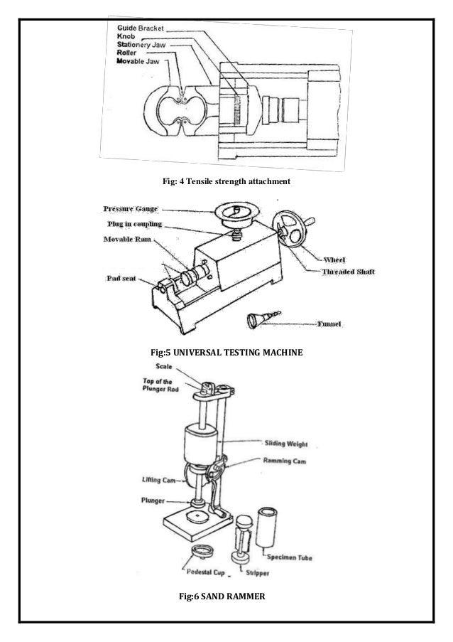 F & f lab manual prepared by prashant mulge appa iet gulbarga