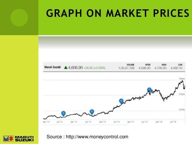 Maruti Suzuki Share Price Forecast