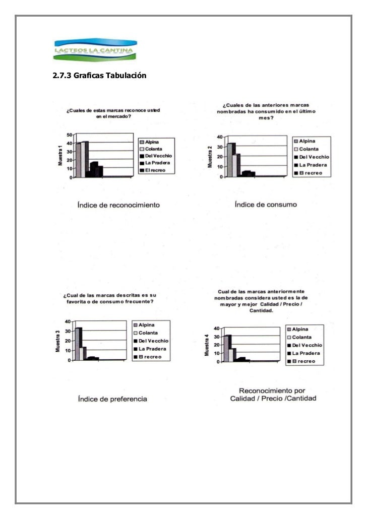 2.7.3 Graficas Tabulación