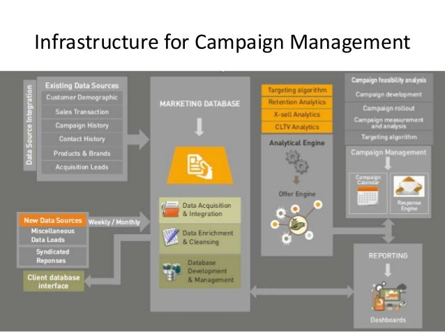 Infrastructure for Campaign Management