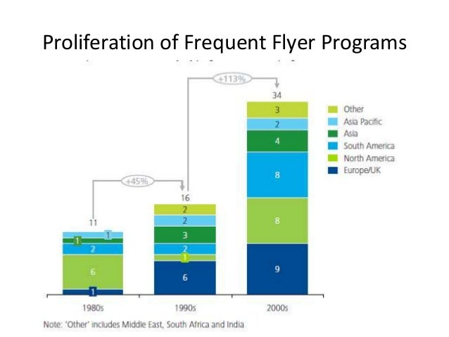Proliferation of Frequent Flyer Programs