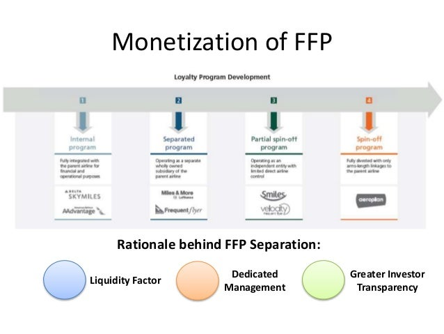 Monetization of FFP Rationale behind FFP Separation: Liquidity Factor Dedicated Management Greater Investor Transparency