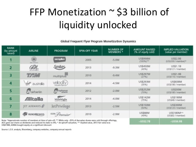 FFP Monetization ~ $3 billion of liquidity unlocked