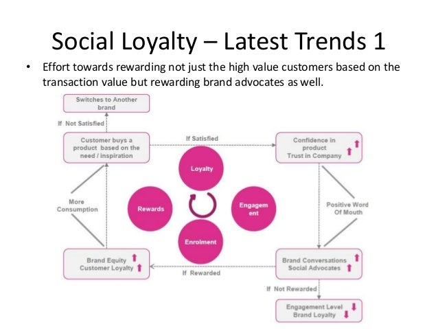 Social Loyalty – Latest Trends 1 • Effort towards rewarding not just the high value customers based on the transaction val...
