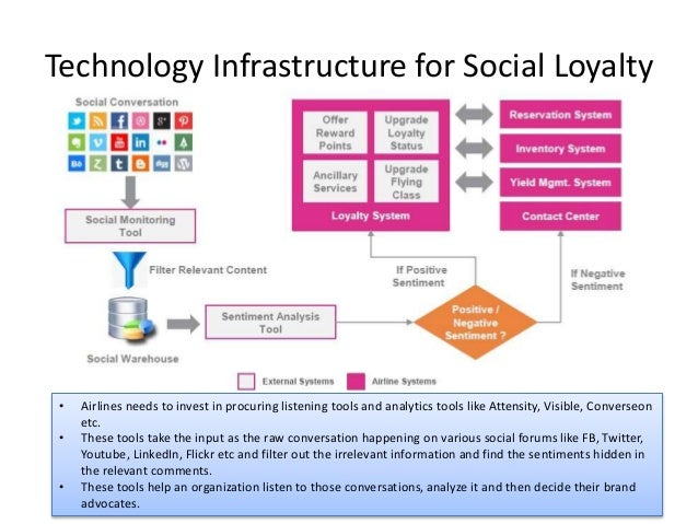 Technology Infrastructure for Social Loyalty • Airlines needs to invest in procuring listening tools and analytics tools l...